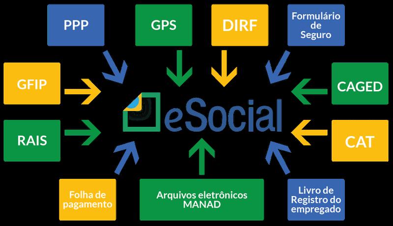 Workshop:  E-Social na Prática Problemas e Soluções do Primeiro Grupo